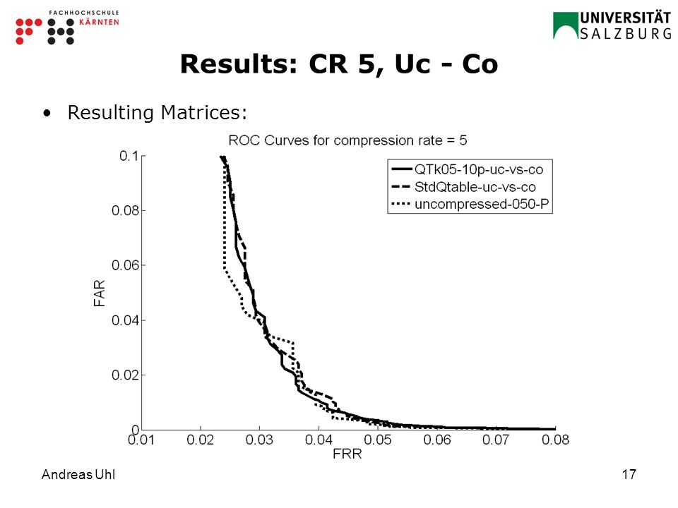 Andreas Uhl17 Results: CR 5, Uc - Co Resulting Matrices:
