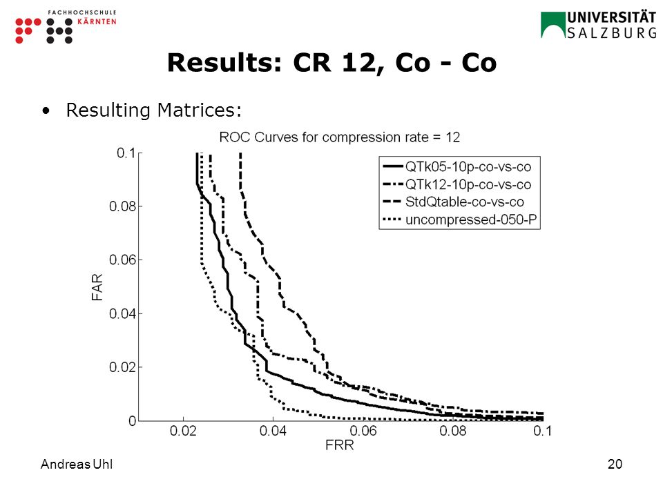 Andreas Uhl20 Results: CR 12, Co - Co Resulting Matrices: