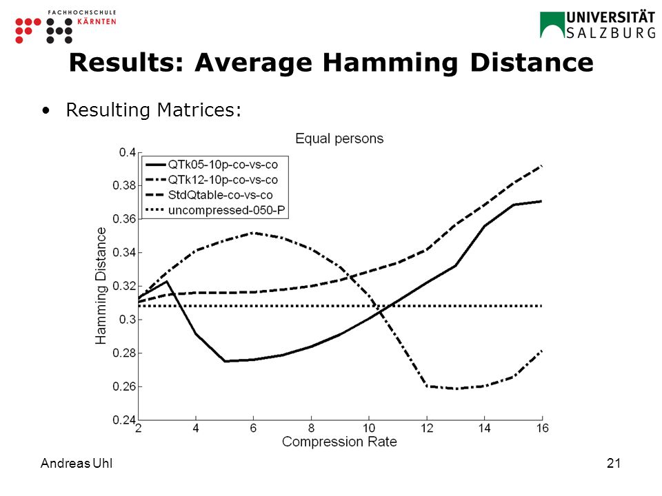 Andreas Uhl21 Results: Average Hamming Distance Resulting Matrices: