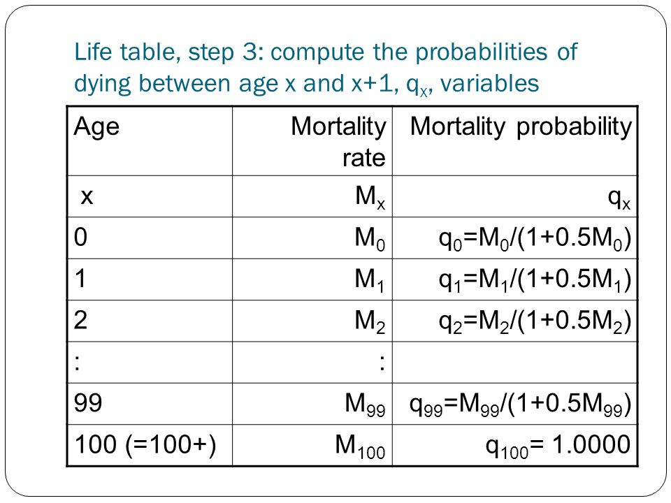 Life table, step 3: compute the probabilities of dying between age x and x+1, q x, variables AgeMortality rate Mortality probability x M x q x 0M0M0 q 0 =M 0 /(1+0.5M 0 ) 1M1M1 q 1 =M 1 /(1+0.5M 1 ) 2M2M2 q 2 =M 2 /(1+0.5M 2 ) :: 99M 99 q 99 =M 99 /(1+0.5M 99 ) 100 (=100+)M 100 q 100 = 1.0000