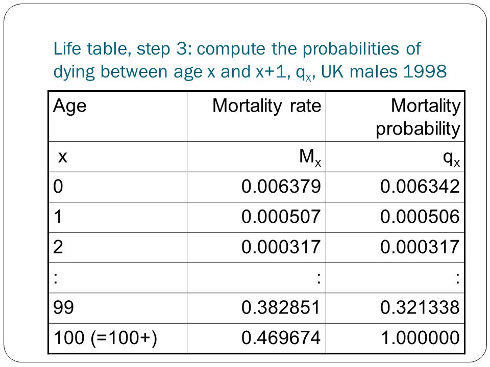 Life table, step 3: compute the probabilities of dying between age x and x+1, q x, UK males 1998 AgeMortality rateMortality probability x M x q x 00.0063790.006342 10.0005070.000506 20.000317 ::: 990.3828510.321338 100 (=100+)0.4696741.000000