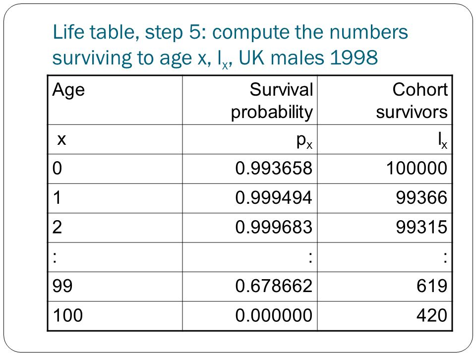 Life table, step 5: compute the numbers surviving to age x, l x, UK males 1998 AgeSurvival probability Cohort survivors x p x l x 00.993658100000 10.99949499366 20.99968399315 ::: 990.678662619 1000.000000420