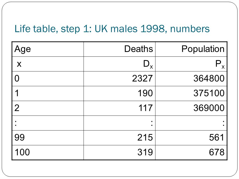 Life table, step 1: UK males 1998, numbers AgeDeathsPopulation xDxDx PxPx 02327364800 1190375100 2117369000 ::: 99215561 100319678