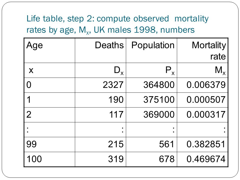 Life table, step 2: compute observed mortality rates by age, M x, UK males 1998, numbers AgeDeathsPopulationMortality rate xDxDx PxPx MxMx 023273648000.006379 11903751000.000507 21173690000.000317 :::: 992155610.382851 1003196780.469674