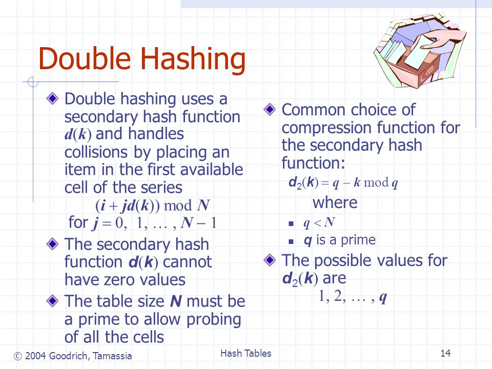 © 2004 Goodrich, Tamassia Hash Tables14 Double Hashing Double hashing uses a secondary hash function d(k) and handles collisions by placing an item in the first available cell of the series (i jd(k)) mod N for j 0, 1, …, N 1 The secondary hash function d ( k ) cannot have zero values The table size N must be a prime to allow probing of all the cells Common choice of compression function for the secondary hash function: d 2 ( k ) q k mod q where q N q is a prime The possible values for d 2 ( k ) are 1, 2, …, q