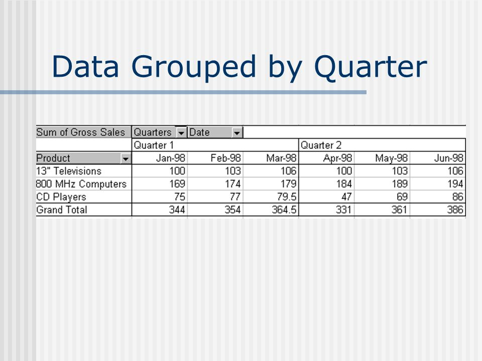 Data Grouped by Quarter