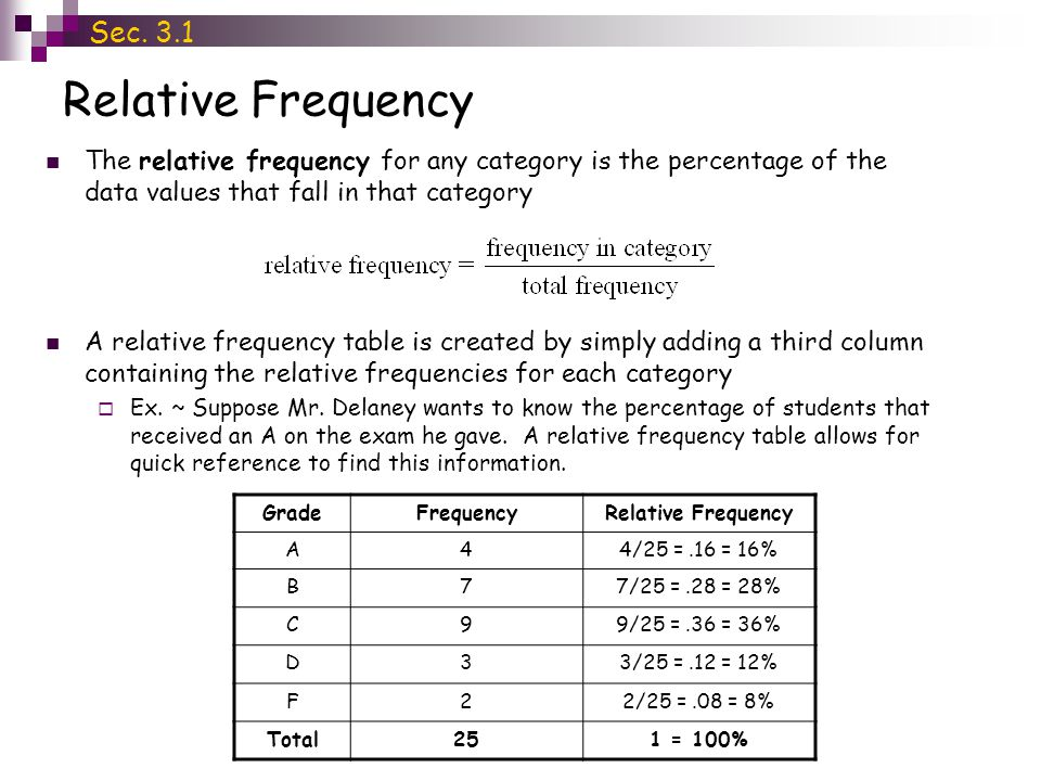 Relative Frequency The relative frequency for any category is the percentage of the data values that fall in that category A relative frequency table is created by simply adding a third column containing the relative frequencies for each category Ex.