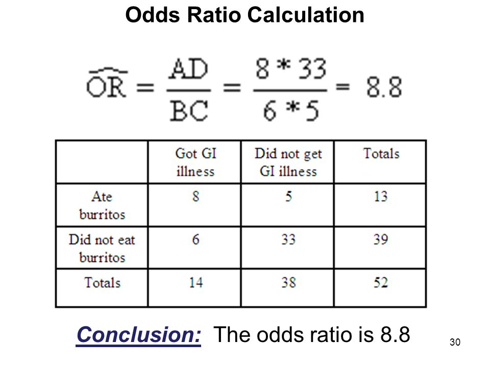 Odds Ratio Calculation Conclusion: The odds ratio is