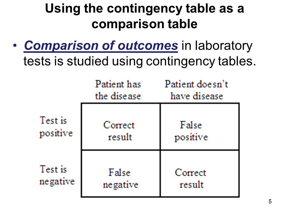 Using the contingency table as a comparison table Comparison of outcomes in laboratory tests is studied using contingency tables.