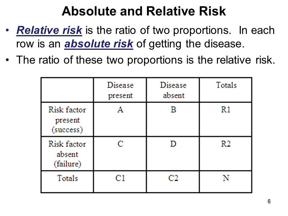 Absolute and Relative Risk Relative risk is the ratio of two proportions.