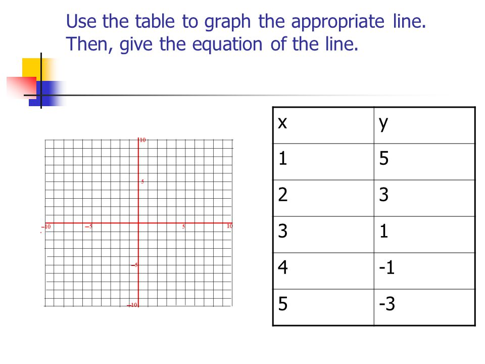 Use the table to graph the appropriate line. Then, give the equation of the line. xy 15 23 31 4 5-3