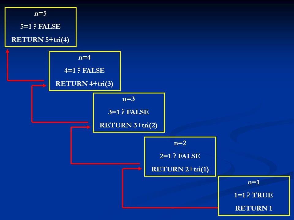 n=5 5=1 ? FALSE RETURN 5+tri(4) n=4 4=1 ? FALSE RETURN 4+tri(3) n=3 3=1 ? FALSE RETURN 3+tri(2) n=2 2=1 ? FALSE RETURN 2+tri(1) n=1 1=1 ? TRUE RETURN