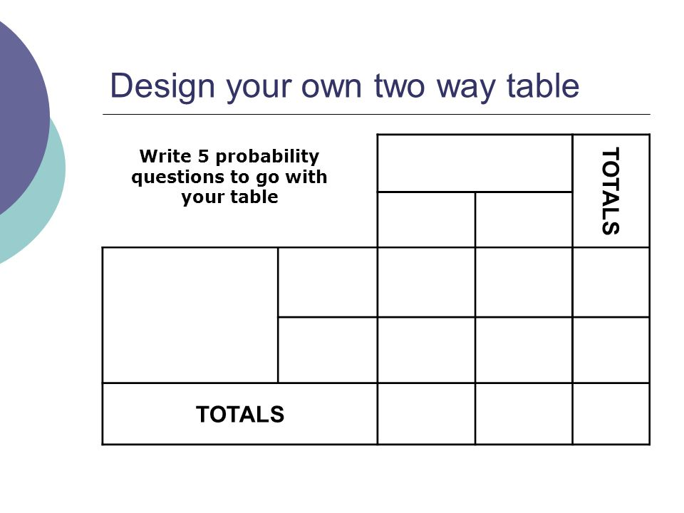 Design your own two way table TOTALS Write 5 probability questions to go with your table