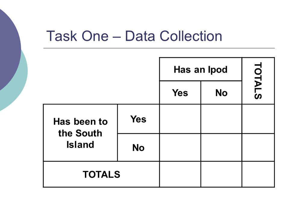 Task One – Data Collection Has an Ipod TOTALS YesNo Has been to the South Island Yes No TOTALS