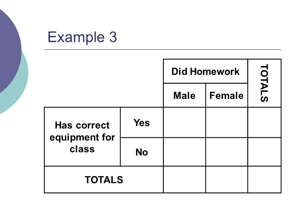 Example 3 Did Homework TOTALS MaleFemale Has correct equipment for class Yes No TOTALS