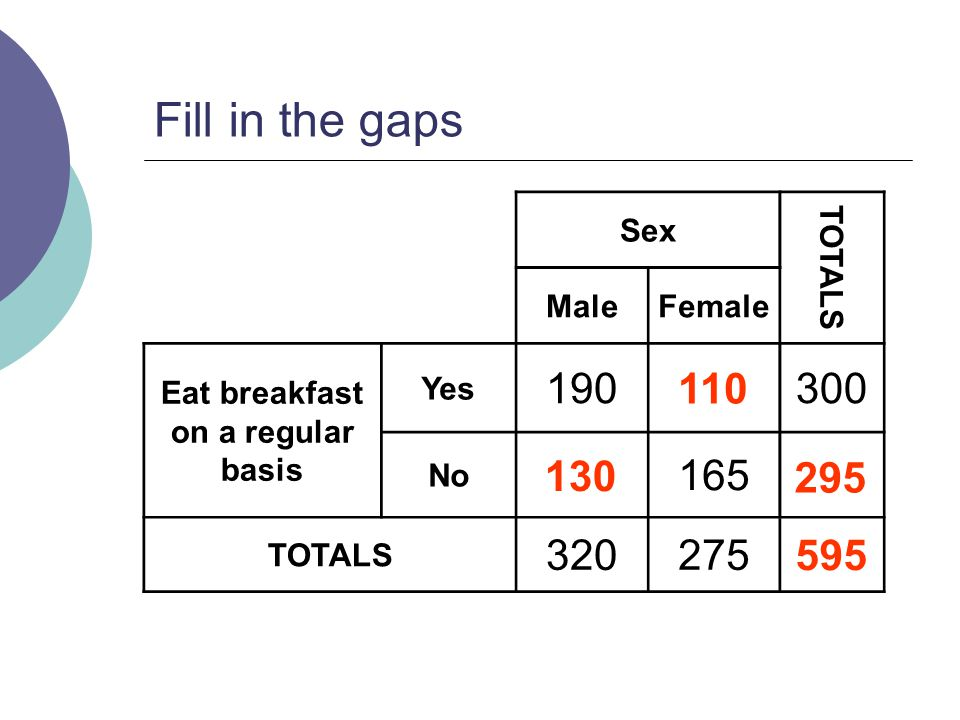 Fill in the gaps Sex TOTALS MaleFemale Eat breakfast on a regular basis Yes 190300 No 165 TOTALS 320275 110 130 295 595