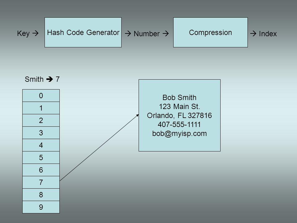 Key Hash Code Generator Number Compression Index Smith 7 0 1 2 3 9 8 7 6 5 4 Bob Smith 123 Main St. Orlando, FL 327816 407-555-1111 bob@myisp.com