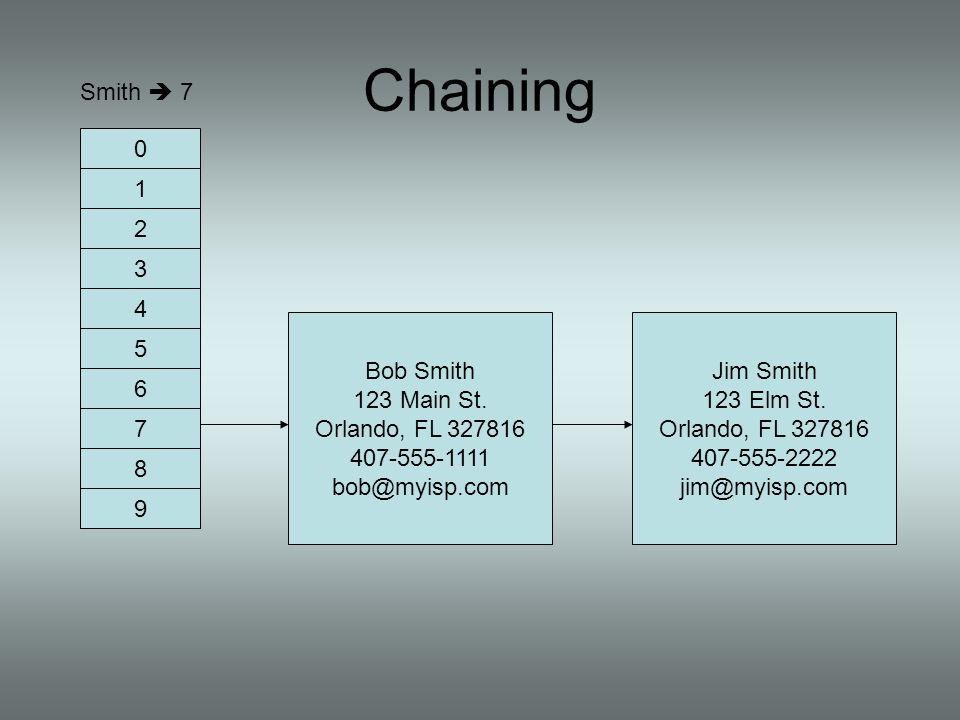 Smith 7 0 1 2 3 9 8 7 6 5 4 Bob Smith 123 Main St. Orlando, FL 327816 407-555-1111 bob@myisp.com Jim Smith 123 Elm St. Orlando, FL 327816 407-555-2222