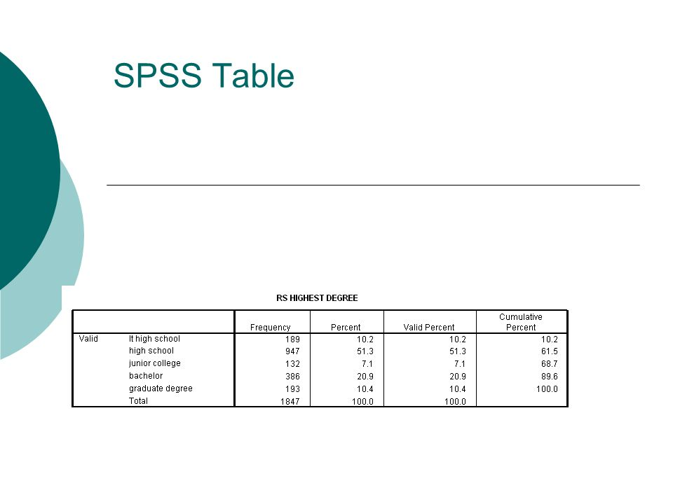 SPSS Table