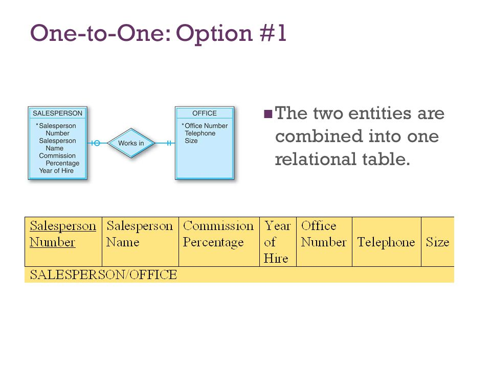 7-19 One-to-One: Option #2 Separate tables for the SALESPERSON and OFFICE entities, with Office Number as a foreign key in the SALESPERSON table.