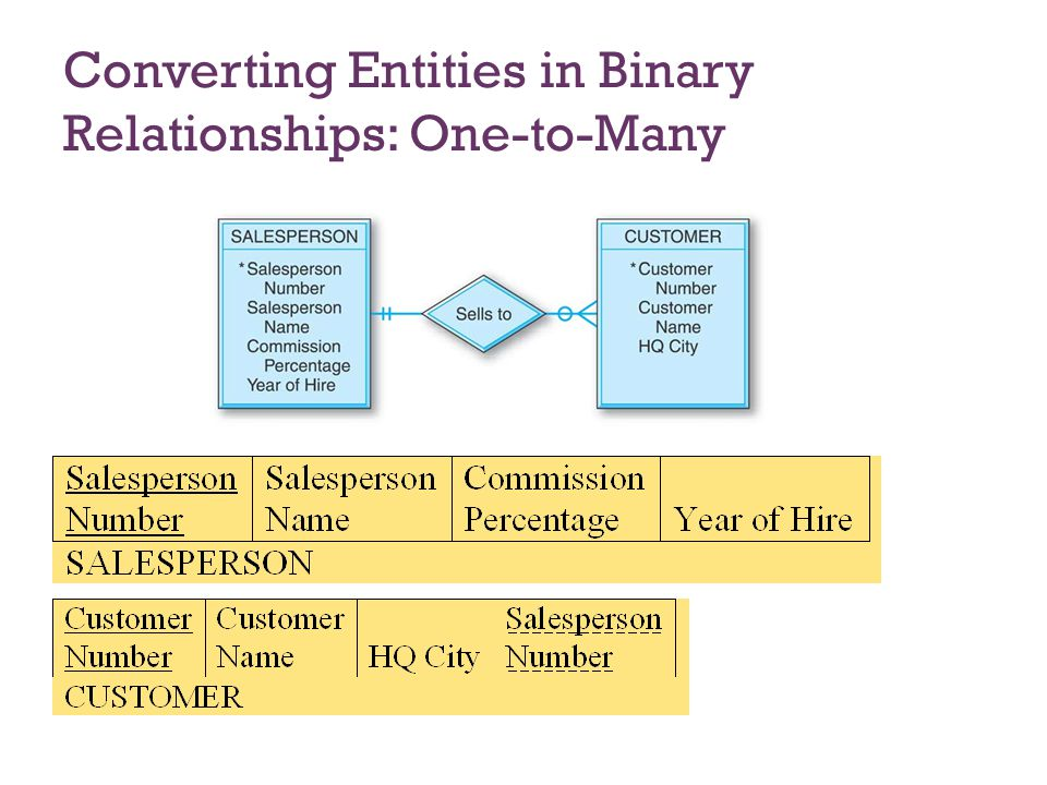 7-23 Converting Entities in Binary Relationships: Many-to-Many E-R diagram with the many-to-many binary relationship and the equivalent diagram using an associative entity.