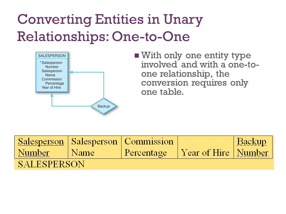 7-27 Converting Entities in Unary Relationships: One-to-Many Very similar to the one- to-one unary case.