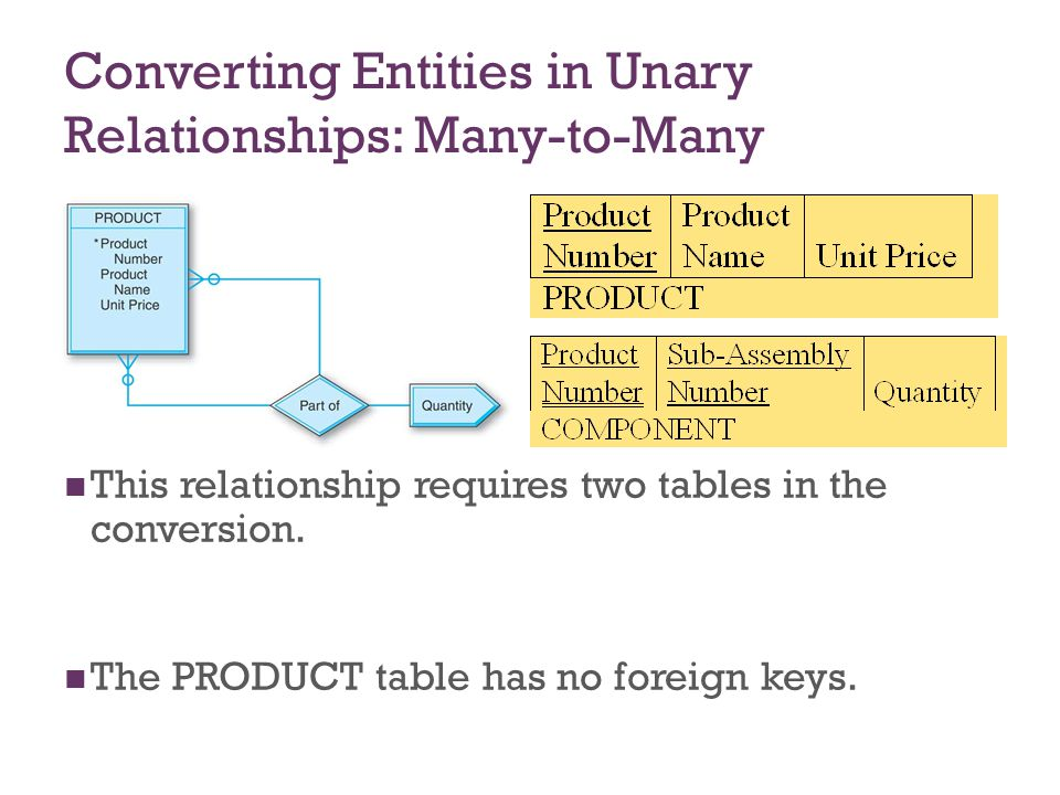 7-29 Converting Entities in Unary Relationships: Many-to-Many A second table is created since in the conversion of a many-to-many relationship of any degree unary, binary, or ternary the number of tables will be equal to the number of entity types (one, two, or three, respectively) plus one more table for the many-to-many relationship.