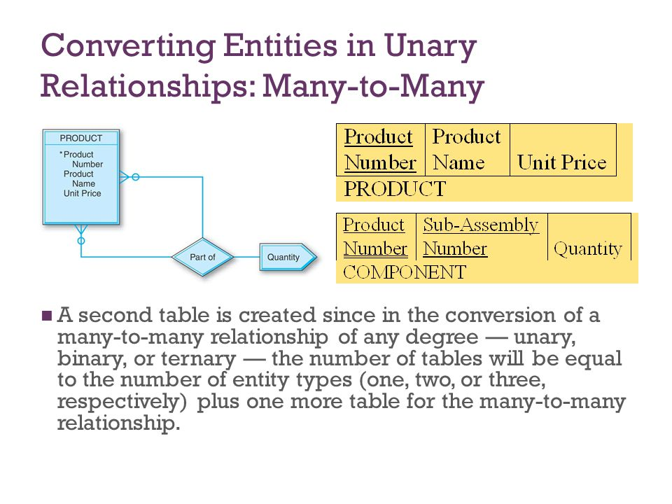 7-30 Converting Entities in Ternary Relationships The primary key of the SALE table is the combination of the unique identifiers of the three entities involved, plus the Date attribute.