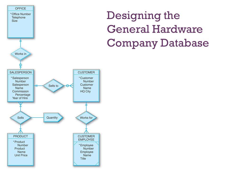 7-31 Designing the General Hardware Company Database