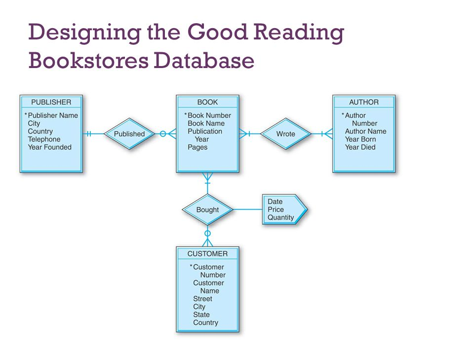 7-34 Designing the Good Reading Bookstores Database