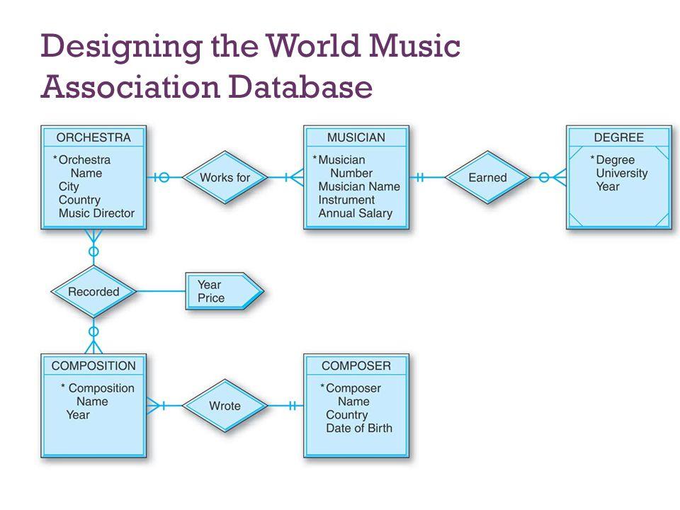 7-35 Designing the World Music Association Database
