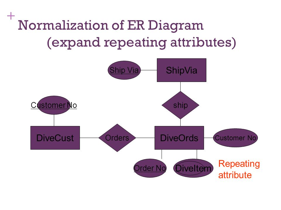 + Normalization of ER Diagram (expand repeating attributes) DiveOrds Orders DiveCust Customer No ship ShipVia Order No Ship Via DiveItem Repeating att