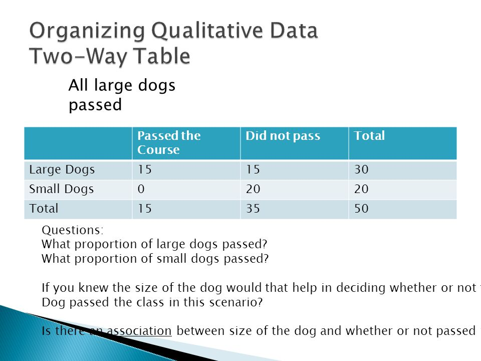 Passed the Course Did not passTotal Large Dogs15 30 Small Dogs020 Total153550 All large dogs passed Questions: What proportion of large dogs passed.