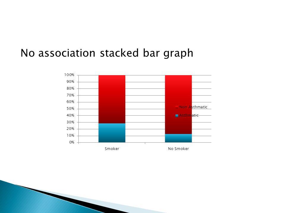 No association stacked bar graph