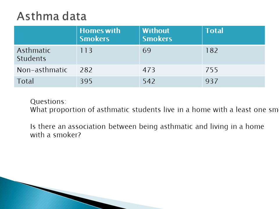 Homes with Smokers Without Smokers Total Asthmatic Students 11369182 Non-asthmatic282473755 Total395542937 Questions: What proportion of asthmatic students live in a home with a least one smoker.