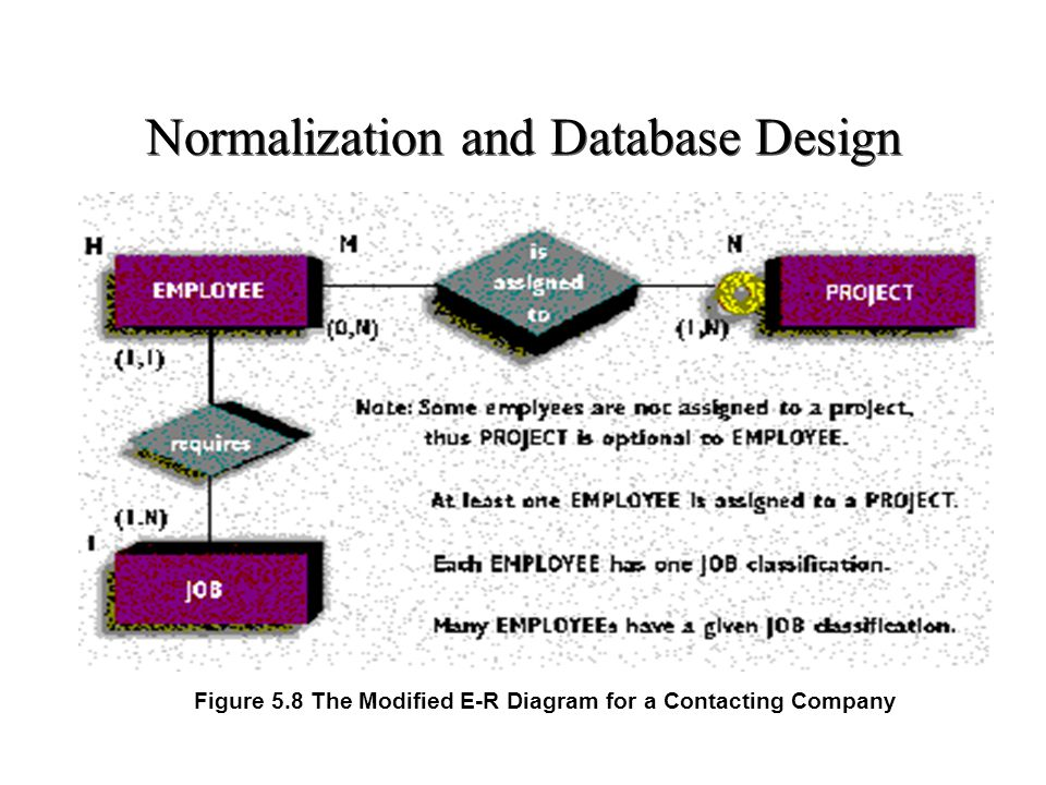 Normalization and Database Design Figure 5.8 The Modified E-R Diagram for a Contacting Company
