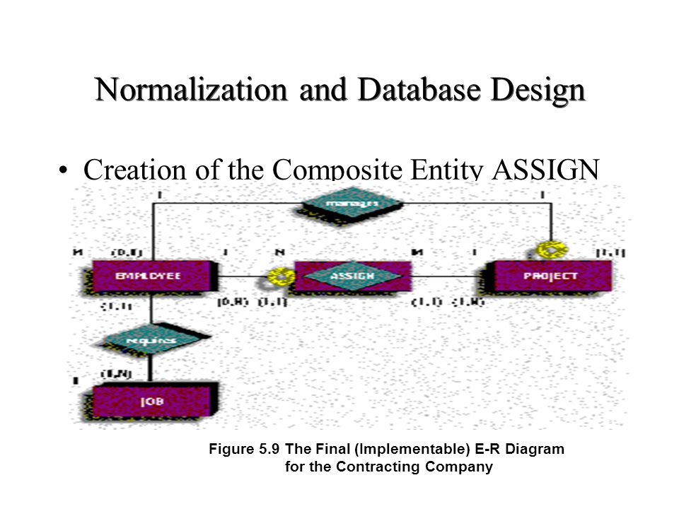 Normalization and Database Design Creation of the Composite Entity ASSIGN Figure 5.9 The Final (Implementable) E-R Diagram for the Contracting Company