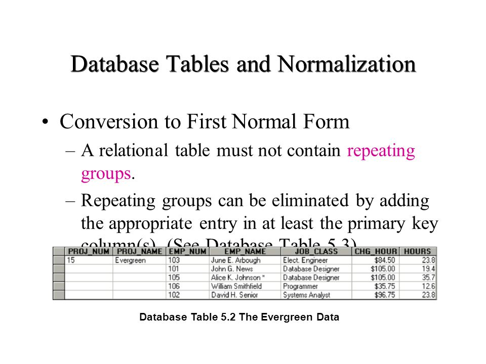 Database Tables and Normalization Database Table 5.3 Data Organization: First Normal Form