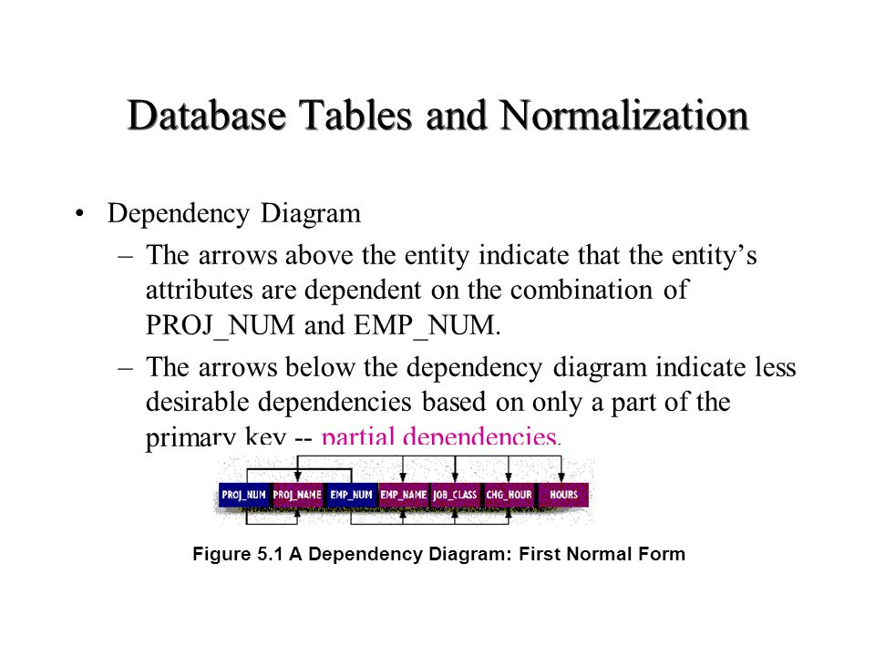 Database Tables and Normalization Dependency Diagram –The arrows above the entity indicate that the entitys attributes are dependent on the combinatio