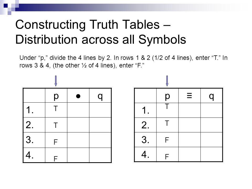 Constructing Truth Tables – Distribution across all Symbols pq 1. 2. 3. 4. pq 1. 2. 3. 4. Under p, divide the 4 lines by 2. In rows 1 & 2 (1/2 of 4 li