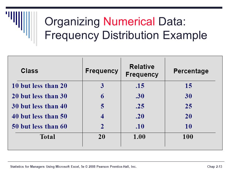 Statistics for Managers Using Microsoft Excel, 5e © 2008 Pearson Prentice-Hall, Inc.Chap 2-13 Organizing Numerical Data: Frequency Distribution Exampl