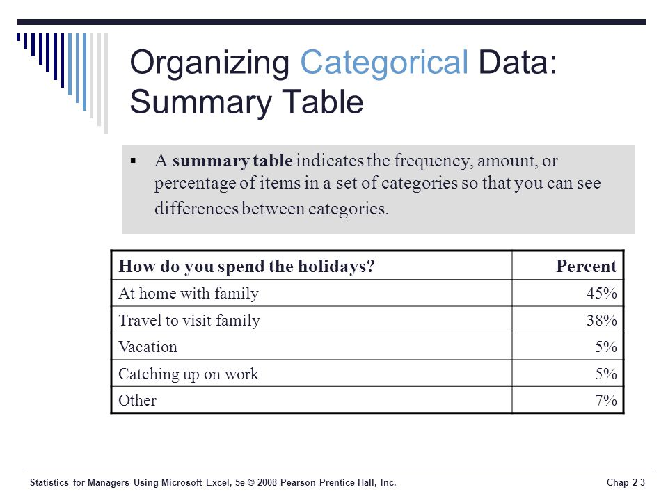 Statistics for Managers Using Microsoft Excel, 5e © 2008 Pearson Prentice-Hall, Inc.Chap 2-3 Organizing Categorical Data: Summary Table A summary table indicates the frequency, amount, or percentage of items in a set of categories so that you can see differences between categories.