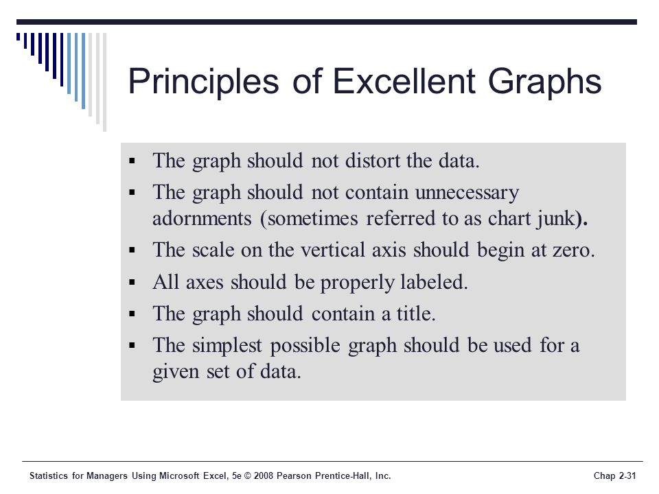 Statistics for Managers Using Microsoft Excel, 5e © 2008 Pearson Prentice-Hall, Inc.Chap 2-31 Principles of Excellent Graphs The graph should not dist