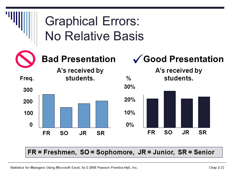 Statistics for Managers Using Microsoft Excel, 5e © 2008 Pearson Prentice-Hall, Inc.Chap 2-33 Graphical Errors: No Relative Basis As received by stude
