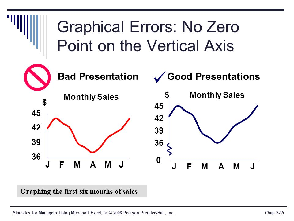 Statistics for Managers Using Microsoft Excel, 5e © 2008 Pearson Prentice-Hall, Inc.Chap 2-35 Graphical Errors: No Zero Point on the Vertical Axis Mon
