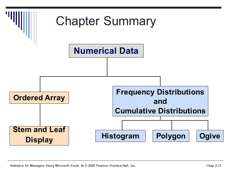 Statistics for Managers Using Microsoft Excel, 5e © 2008 Pearson Prentice-Hall, Inc.Chap 2-37 Chapter Summary Numerical Data Ordered Array Stem and Leaf Display HistogramPolygonOgive Frequency Distributions and Cumulative Distributions