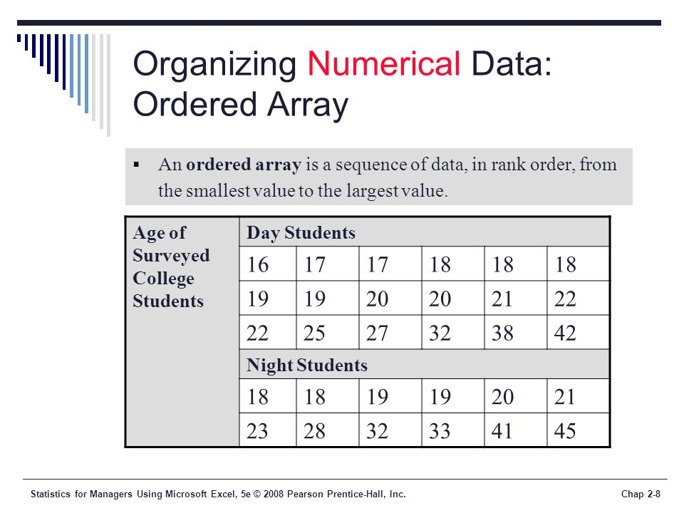 Statistics for Managers Using Microsoft Excel, 5e © 2008 Pearson Prentice-Hall, Inc.Chap 2-8 Organizing Numerical Data: Ordered Array An ordered array is a sequence of data, in rank order, from the smallest value to the largest value.