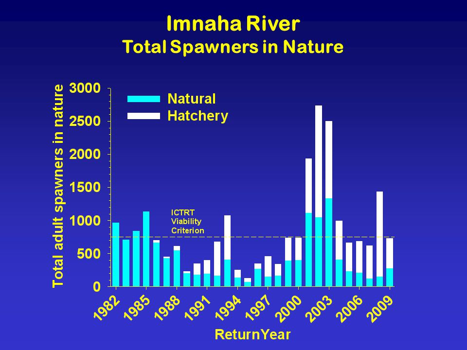 Imnaha River Total Spawners in Nature