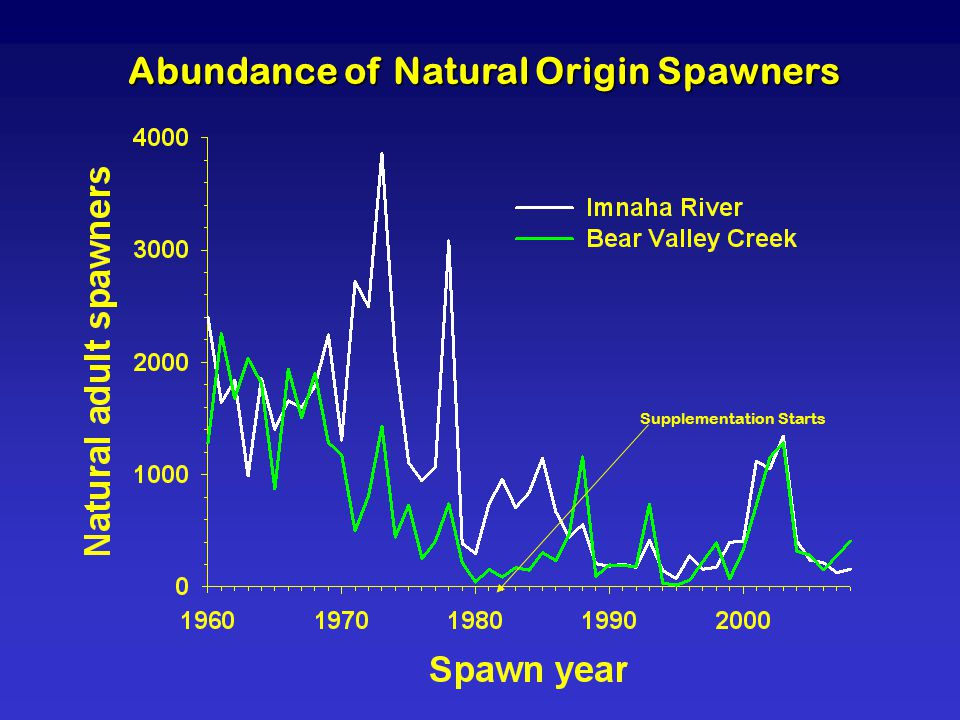Abundance of Natural Origin Spawners Supplementation Starts