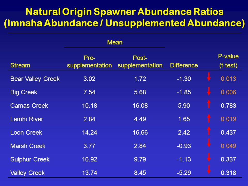 Natural Origin Spawner Abundance Ratios (Imnaha Abundance / Unsupplemented Abundance) Mean Stream Pre- supplementation Post- supplementationDifference P-value (t-test) Bear Valley Creek3.021.72-1.300.013 Big Creek7.545.68-1.850.006 Camas Creek10.1816.085.900.783 Lemhi River2.844.491.650.019 Loon Creek14.2416.662.420.437 Marsh Creek3.772.84-0.930.049 Sulphur Creek10.929.79-1.130.337 Valley Creek13.748.45-5.290.318